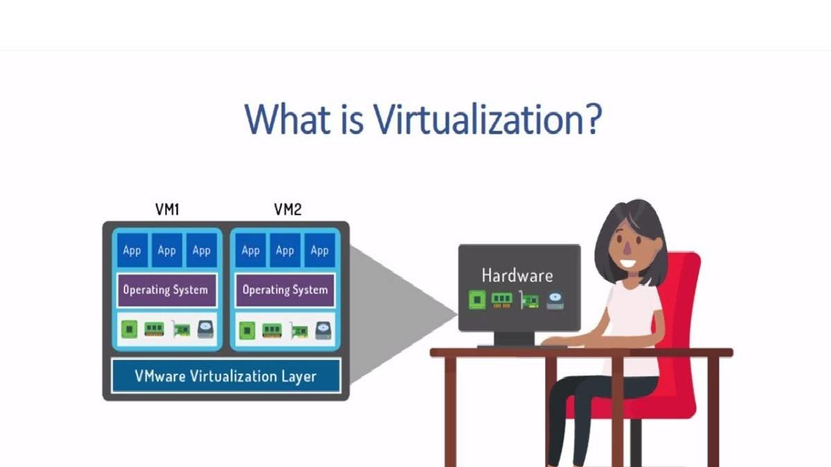 What is Virtualization? – Definition, Types of Virtualization, and More