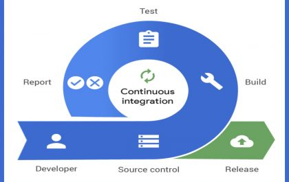 The Benefits Of Continuous Integration